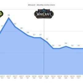 Blizzard: persa quasi la metà dei giocatori